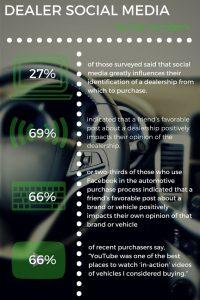 Dealer social media tips