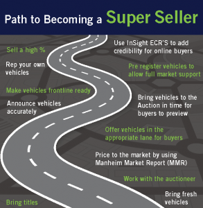 Sell at Auction: Path to Becoming a Vehicle or Car Auction Super Seller